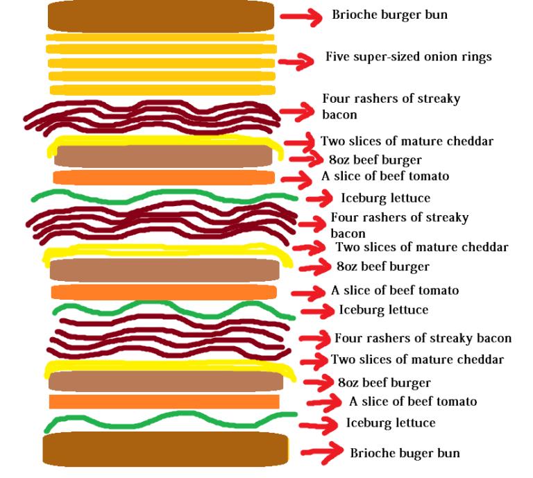 【もはや致死量】10500キロカロリーのハンバーガーが現れる!お値段はなんと・・・